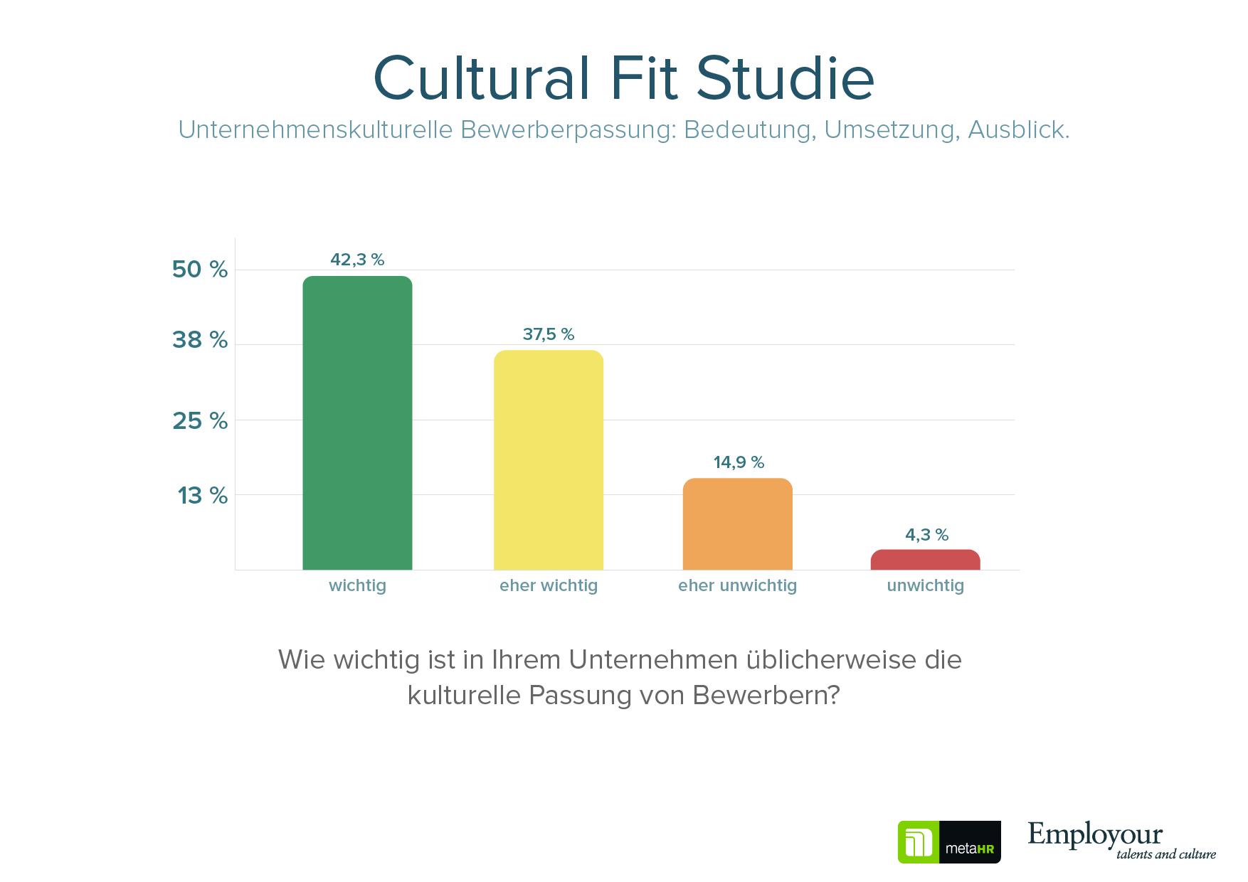 Cultural Fit Studie